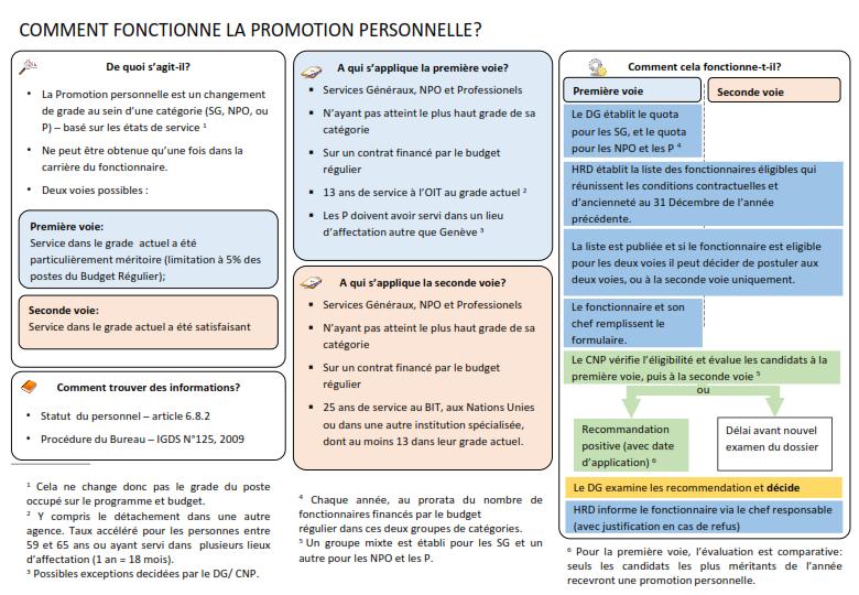 Personnal Promotion- EFS_003